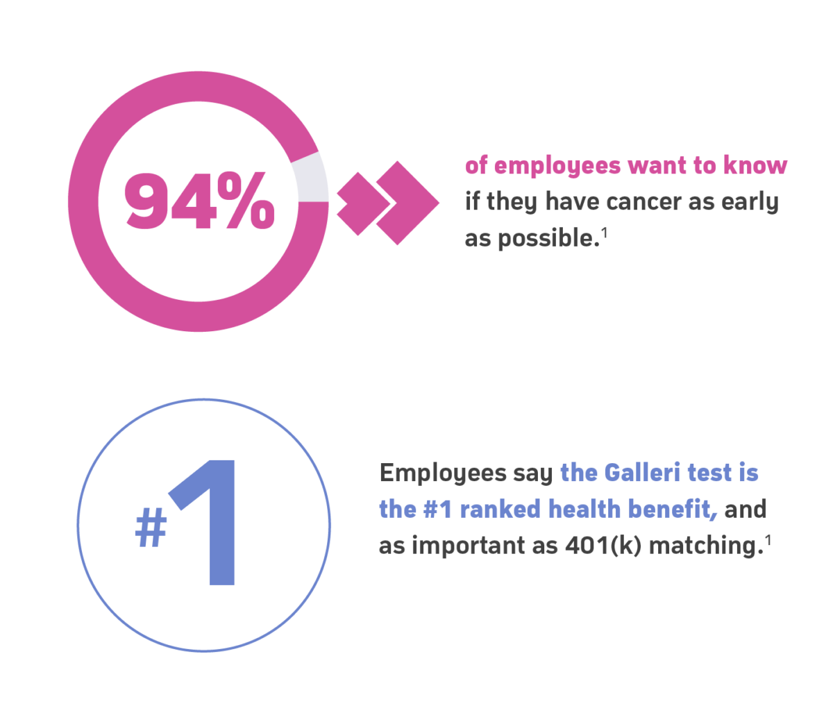 Employees say the Galleri test is the #1 ranked health benefit